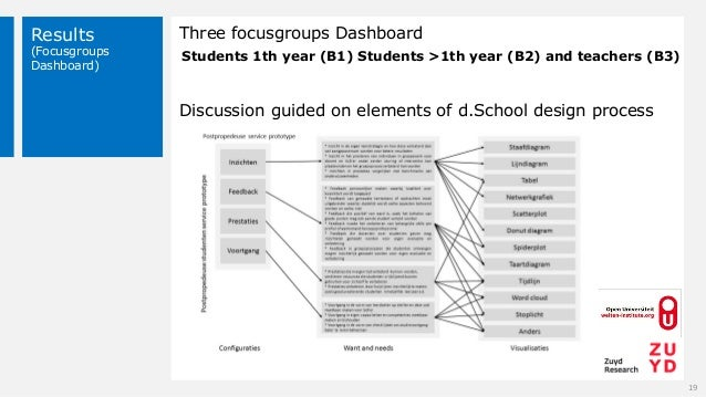 Results (Focusgroups Dashboard) 19 Three focusgroups Dashboard Discussion guided on elements of d.School design process St...