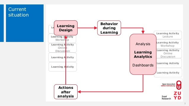 Learning Activity Lecture Learning Activity Workshop Learning Activity Online Discussion Learning Activity Learning Activi...