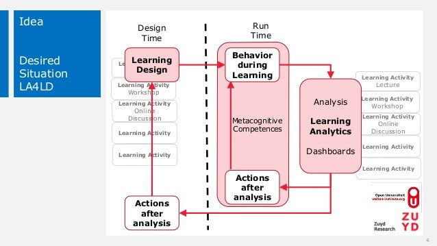 Metacognitive Competences Learning Activity Lecture Learning Activity Workshop Learning Activity Online Discussion Learnin...