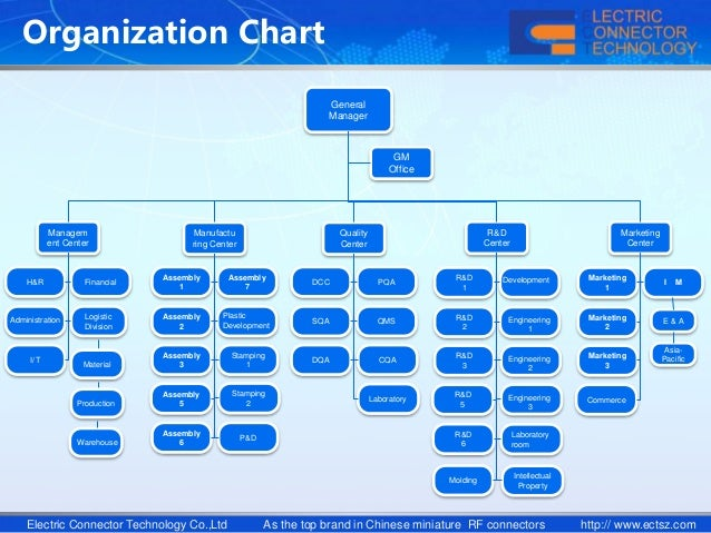 organizational structure at general electric essay General introduction to organization development 1 part 1 overview of organization development 22 application 13-1 a work-out meeting at general electric medical systems business 278 application 14-1 healthways' process structure 325 the network structure 328.