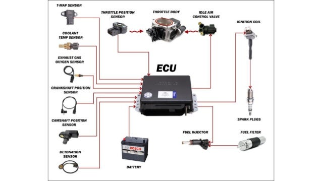 Engine Control Console : Wiring diagram bmw s rr exhaust