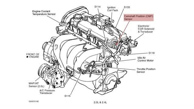 ECU Engine Control Unit .. Inputs & Outputs _ Explained