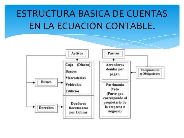 Ecuación De La Contabilidad Fundamental