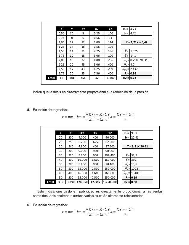 X       Y       XY       X2     Y2       m = 4,73                     0,50    10        5      0,25    100      b = 6,42  ...
