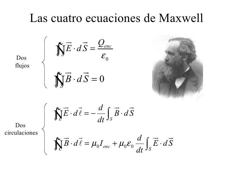 Resultado de imagen de Las cuatro ecuaciones de Maxwell