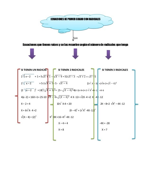ECUACIONES DE PRIMER GRADO CON RADICALES                                                    Son    Ecuaciones que tienen r...