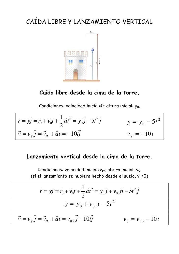 Ecuaciones Movimiento This equation is in standard form and i covert that to slope intercept form to. ecuaciones movimiento