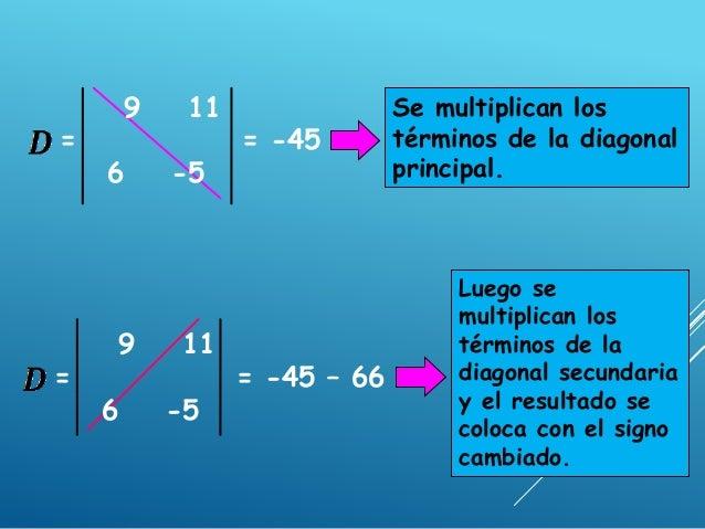 Regla de cramer 2×2
