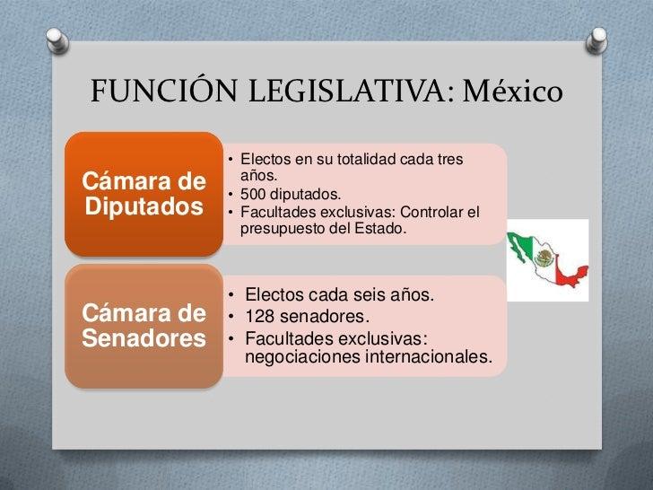 Ecuador estados unidos mexicanos for La camara de senadores