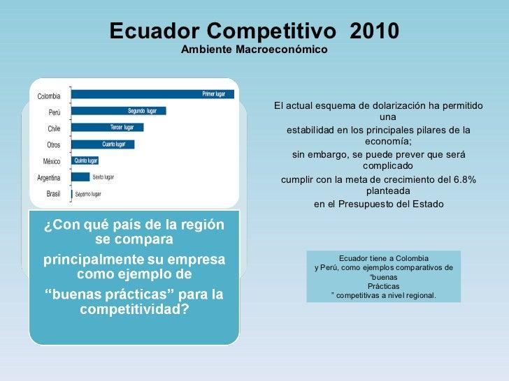 Ecuador Competitivo  2010 Ambiente Macroeconómico <ul><li>El actual esquema de dolarización ha permitido una </li></ul><ul...