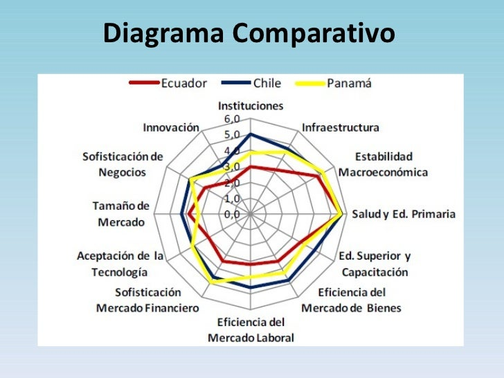 Diagrama Comparativo