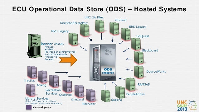 ECU ODS data integration using OWB and SSIS UNC Cause 2013 Slide 3