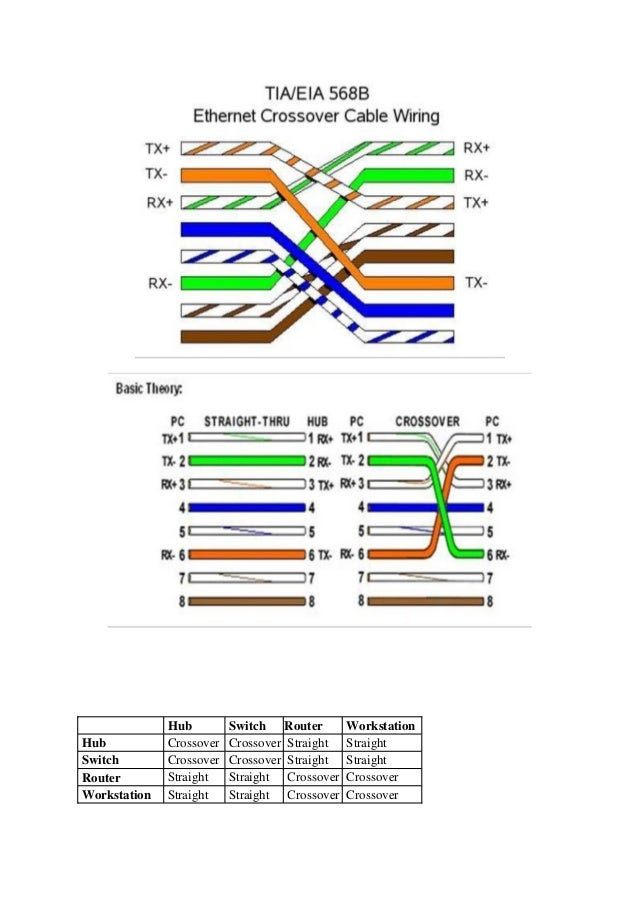 ethernet crossover cable wiring diagram facbooik com Ethernet Crossover Diagram Ethernet Crossover Diagram #49 ethernet crossover diagram