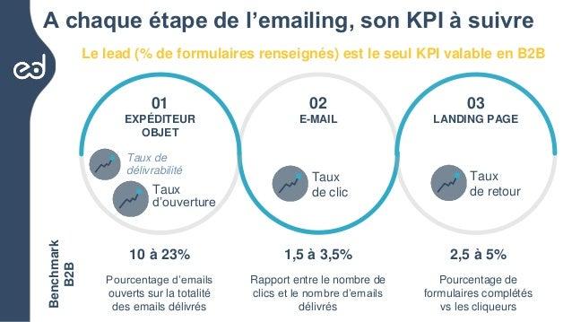 Les chiffres clefs de l'emailing BtoB en France