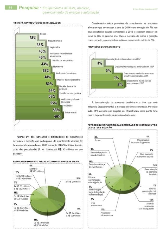 Pesquisa - Medição, automação e gerenciamento de energia Slide 3