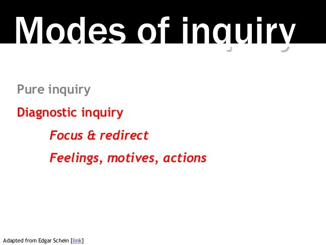 Modes of inquiry Pure inquiry Diagnostic inquiry Focus & redirect Feelings, motives, actions Adapted from Edgar Schein [li...
