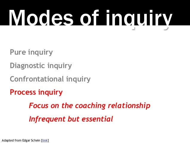 Modes of inquiry Pure inquiry Diagnostic inquiry Confrontational inquiry Process inquiry Focus on the coaching relationshi...