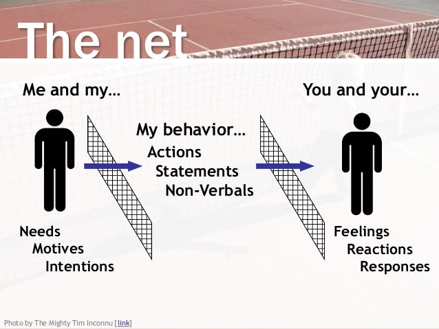 My behavior… Actions Statements Non-Verbals Needs Motives Intentions Feelings Reactions Responses The net Me and my… You a...