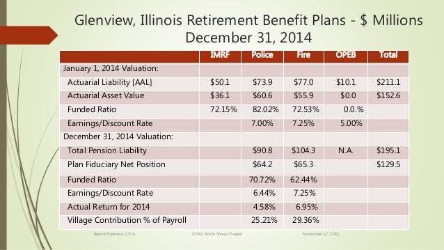 retirement benefit challenges October 2, 2013 (plansponsorcom) – small companies (10 - 499 employees) face retirement plan coverage and participation, as well as employee retirement readiness, challenges, a report.