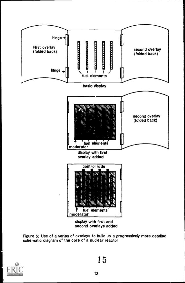 Overhead Projector Guide