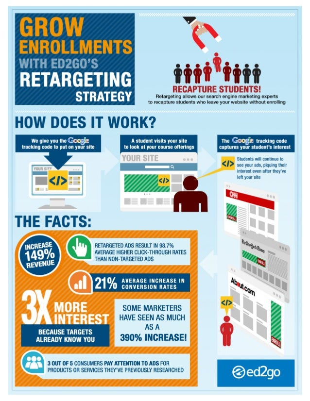 Using Retargetting Campaigns to Increase Enrollments