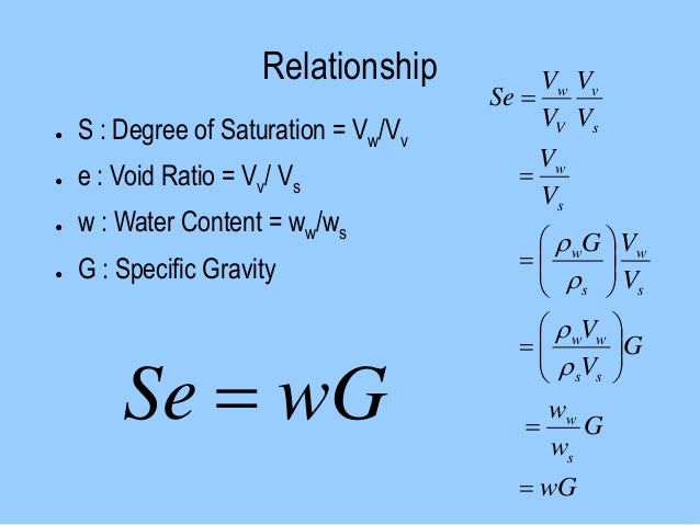 relationship between dry unit weight and specific gravity