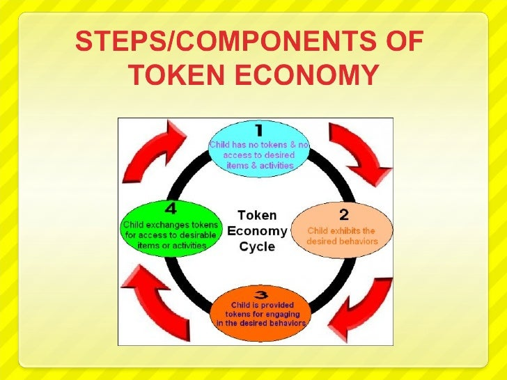 what is a token economy Browse token economy resources on teachers pay teachers, a marketplace trusted by millions of teachers for original educational resources.