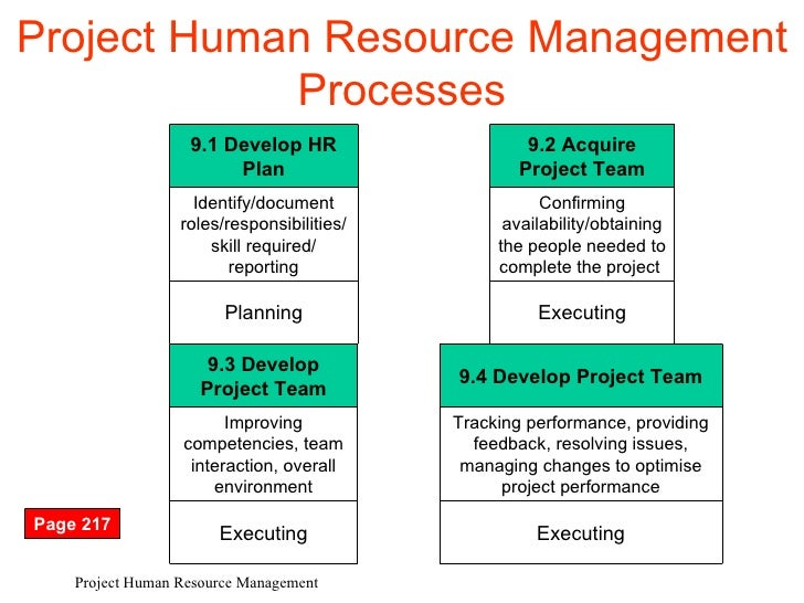 "human resource management 4ps model ""effective human resource management strategies provides a model for formulating an hr strategy that fits the organization at a particular point in time."