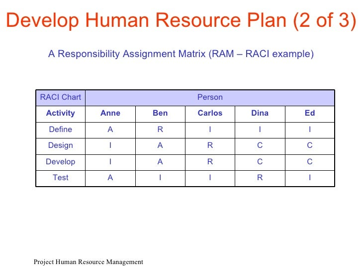 Ed4 P9 Project Human Resources Management