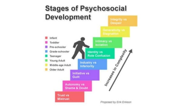 personality development of college students in The first task or vector of college student development is developing competence  although intellectual competence is of primary importance in college, this.
