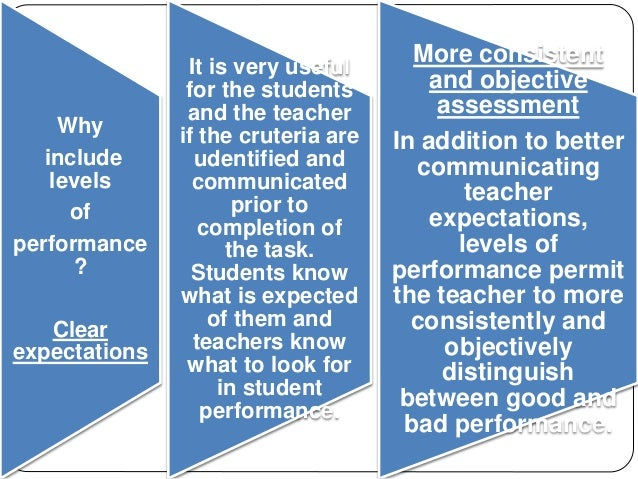 Why  include  levels  of  performance  ?  Clear  expectations  It is very useful  for the students  and the teacher  if th...