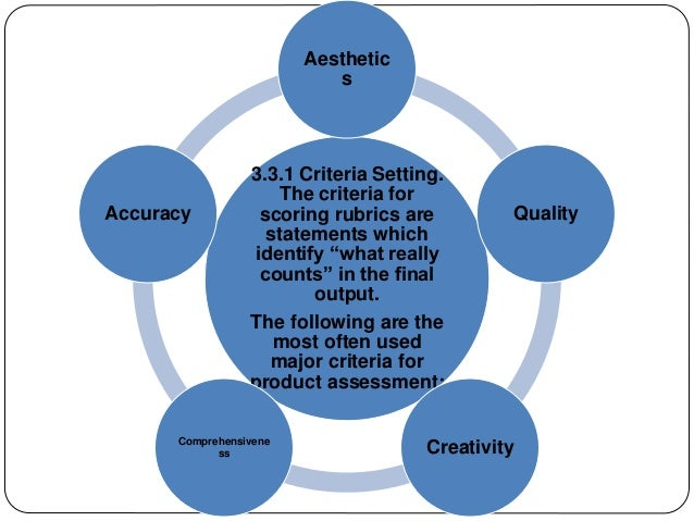 """Aesthetic  s  3.3.1 Criteria Setting.  The criteria for  scoring rubrics are  statements which  identify """"what really  cou..."""