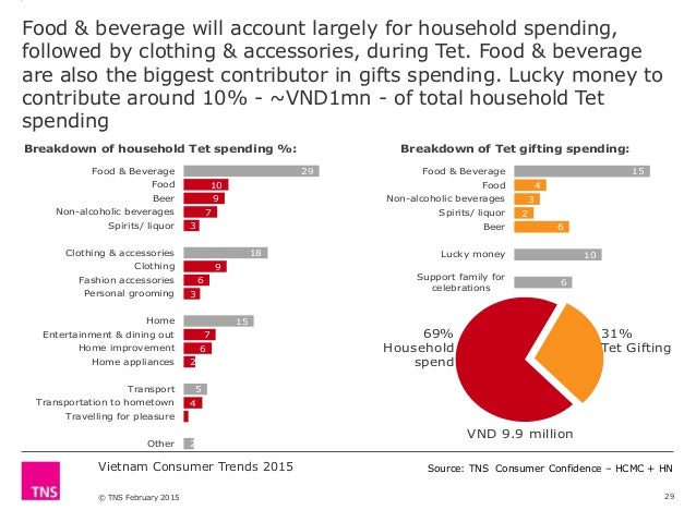 Household Spending Food And Drink