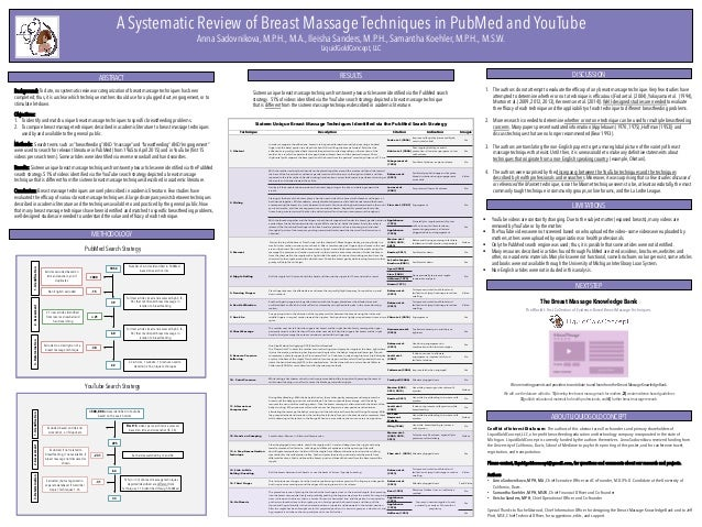 A Systematic Review of Breast Massage Techniques in PubMed and YouTube Anna Sadovnikova, M.P.H., M.A., Ileisha Sanders, M....