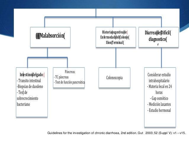 Historia(sugestiva(de(         Diarrea(de(Difícil(            (((((Malabsorción(                               Enfermedad(...