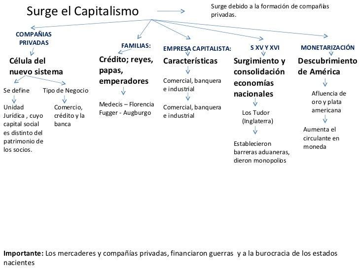 Surge el Capitalismo Célula del  nuevo sistema Se define Surge debido a la formación de compañías privadas. COMPAÑIAS PRIV...
