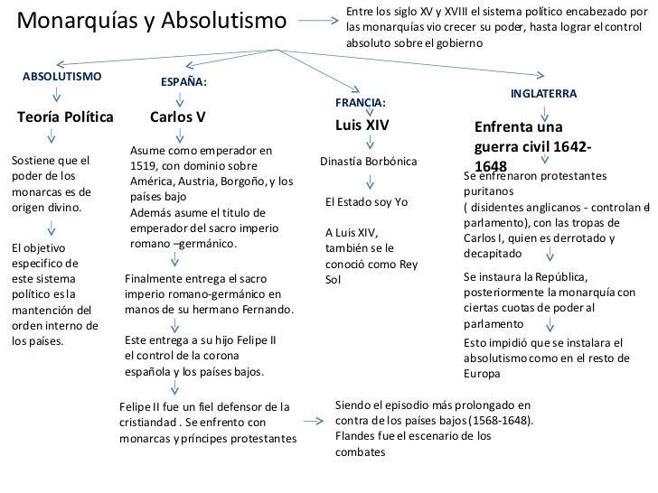 Monarquías y Absolutismo Teoría Política Entre los siglo XV y XVIII el sistema político encabezado por las monarquías vio ...