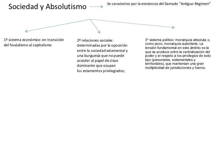 """Sociedad y Absolutismo Se caracterizo por la existencia del llamado """"Antiguo Régimen"""" 3ºsistema político:monarquía absol..."""
