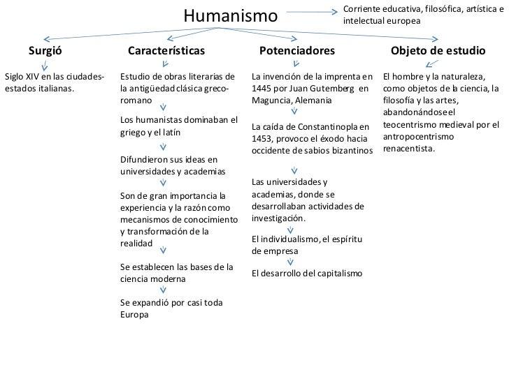 Humanismo Surgió Siglo XIV en las ciudades-estados italianas. Características Estudio de obras literarias de la antigüedad...