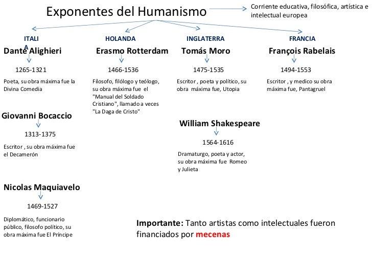 Exponentes del Humanismo Dante Alighieri 1265-1321 Giovanni Bocaccio Nicolas Maquiavelo Corriente educativa, filosófica, a...