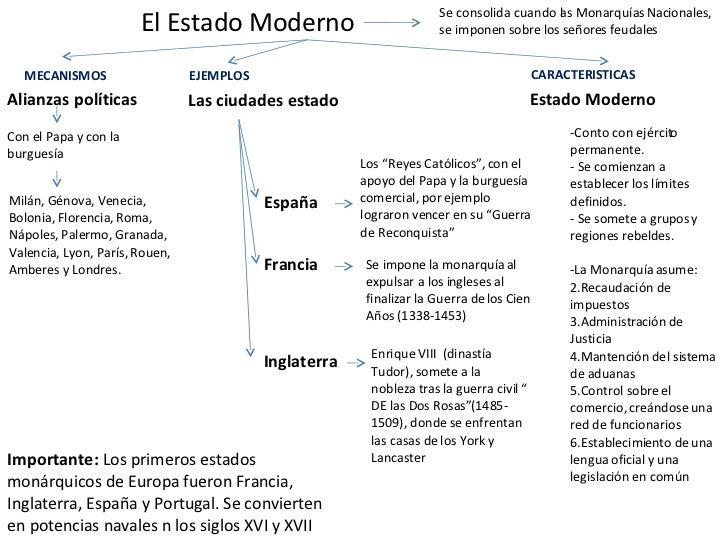 El Estado Moderno Alianzas políticas Con el Papa y con la burguesía Milán, Génova, Venecia, Bolonia, Florencia, Roma, Nápo...