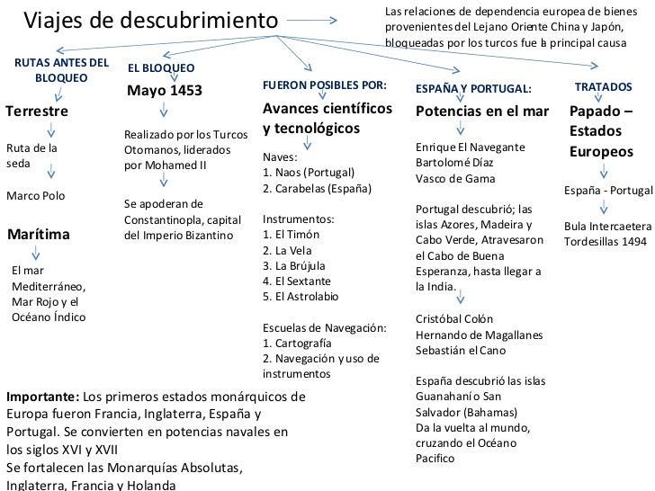 Viajes de descubrimiento Terrestre Ruta de la seda Las relaciones de dependencia europea de bienes provenientes del Lejano...