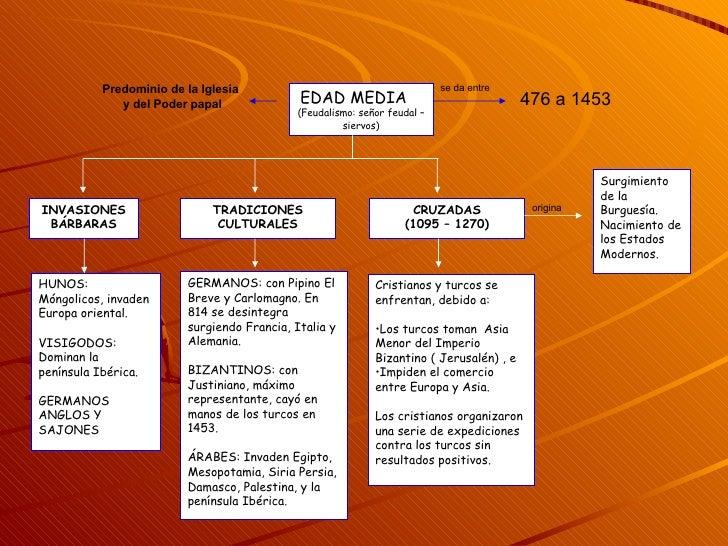 EDAD MEDIA   (Feudalismo: señor feudal – siervos) INVASIONES BÁRBARAS HUNOS: Móngolicos, invaden Europa oriental. VISIGODO...