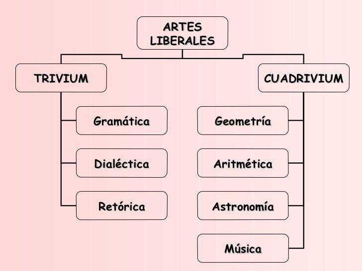 ARTES LIBERALES TRIVIUM CUADRIVIUM Gramática Dialéctica Retórica Geometría Aritmética Astronomía Música