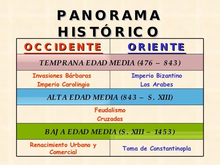 PANORAMA HISTÓRICO ORIENTE OCCIDENTE Toma de Constantinopla Renacimiento Urbano y Comercial BAJA EDAD MEDIA (S. XIII – 145...