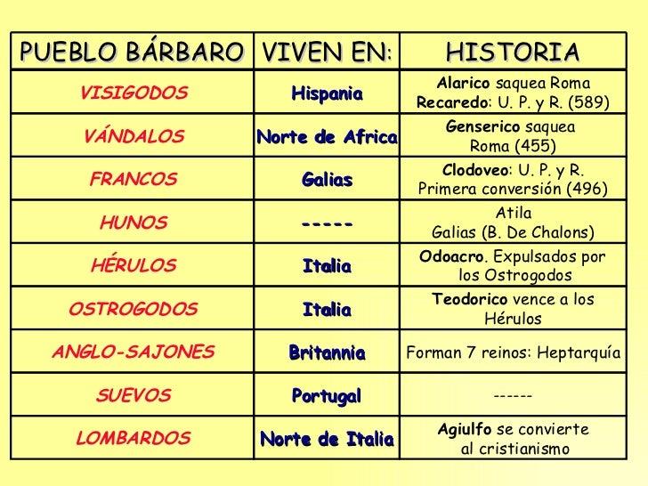 VISIGODOS VÁNDALOS FRANCOS HUNOS HÉRULOS OSTROGODOS ANGLO-SAJONES SUEVOS Hispania Norte de Africa Galias ----- Italia Ital...