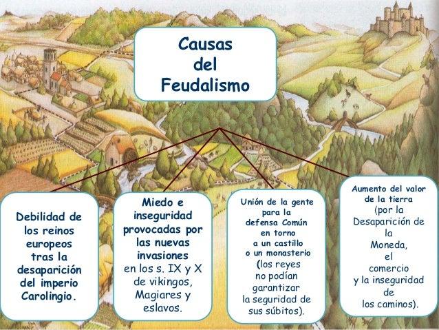 Resultado de imagen de causas del origen del feudalismo esquema
