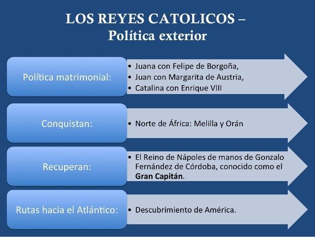 Edad moderna reinado de los reyes cat licos y los for Politica exterior de espana