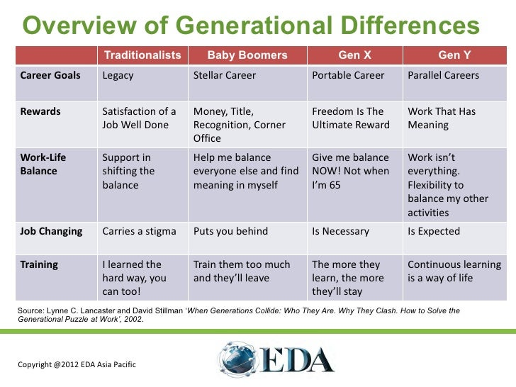 generational diversity scenarios in the for profit Managing the millennials: employee retention strategies for generation y nicholas w thompson understanding baseline generational differences will be insufficient in evaluating how the millennials will impact the workplace, though.