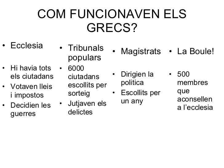 COM FUNCIONAVEN ELS GRECS? <ul><li>Ecclesia </li></ul><ul><li>Hi havia tots els ciutadans </li></ul><ul><li>Votaven lleis ...